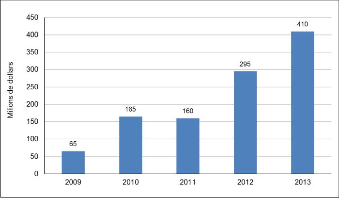 Évolution du coût fiscal fédéral du compte d'épargne libre d'impôt, 2009 à 20131