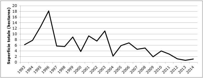 Charte: Superficie de forêt (hectares) occupée par la population de l'est du monarque, Mexique, 1993-2014