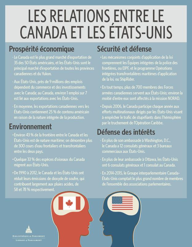 Graphique montrant les points de discussions entres les partenaires canadiens et américains
