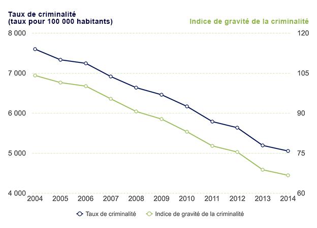 Indice de gravité des crimes et taux de crimes déclarés par la police, Canada, 2004 à 2014