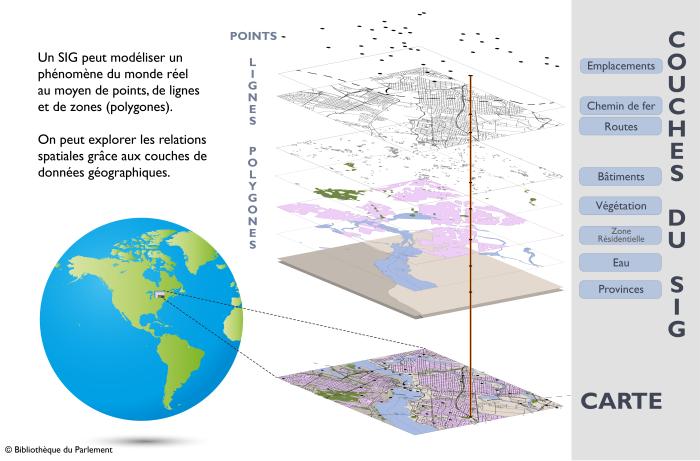 La Figure 1 montre comment les couches de points, de lignes et de zones (polygone) dans un SIG peuvent servir à modéliser un phénomène du monde réel. L'image présente un globe terrestre sur la gauche, centré sur l'Amérique du Nord, avec le contour d'un petit carré autour d'Ottawa, en Ontario, au Canada. Des lignes pointillées relient cette portion du globe à une vue rapprochée d'une carte en deux dimensions des rues du centre-ville. La carte est séparée en plusieurs couches affichées au-dessus de la carte, en colonne. Ces couches représentent les différents éléments de la carte : emplacements, chemins de fer et routes, bâtiments, végétation, zone résidentielle, eau et provinces.
